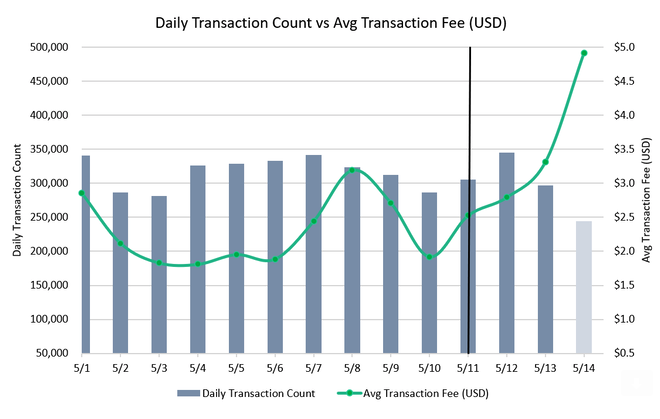 fm-may-19-chart-5-transaction-fees