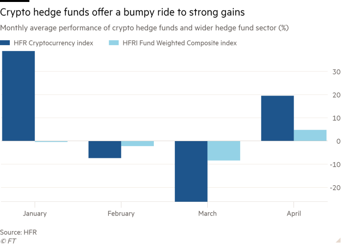 ft-crypto-hedge-funds