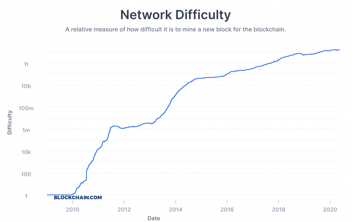 lowest difficulty cryptocurrency to mine