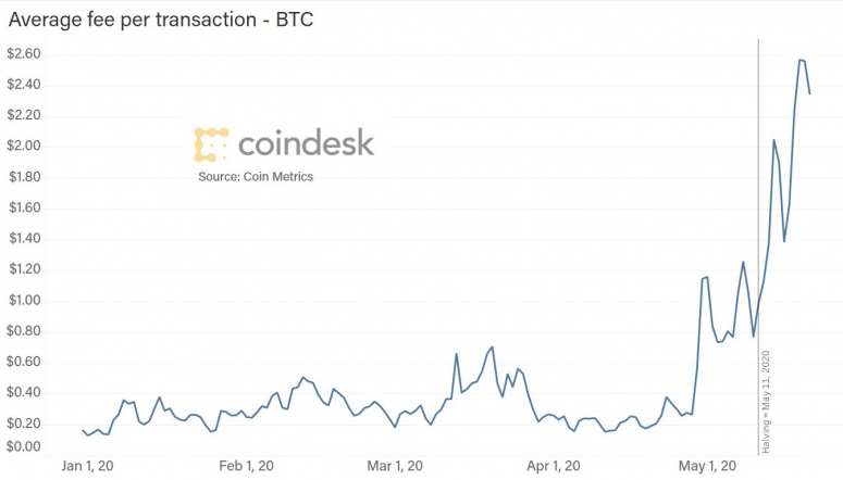 average-fee