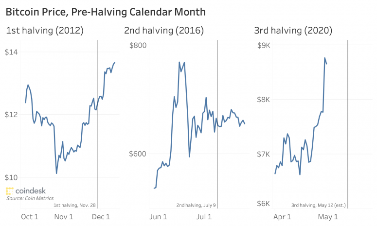 bitcoinhalvingprice_coindeskmonthlyreview_april2020