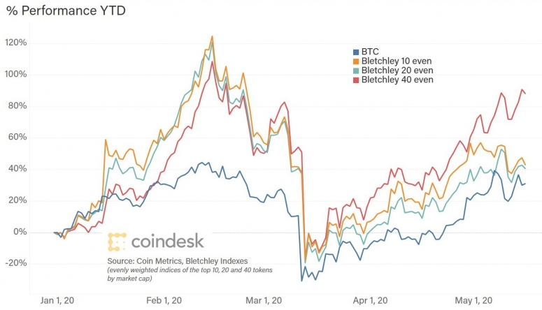 btc-vs-indices