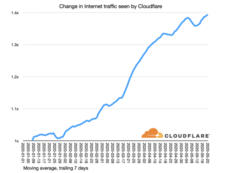 cloudflare-internet