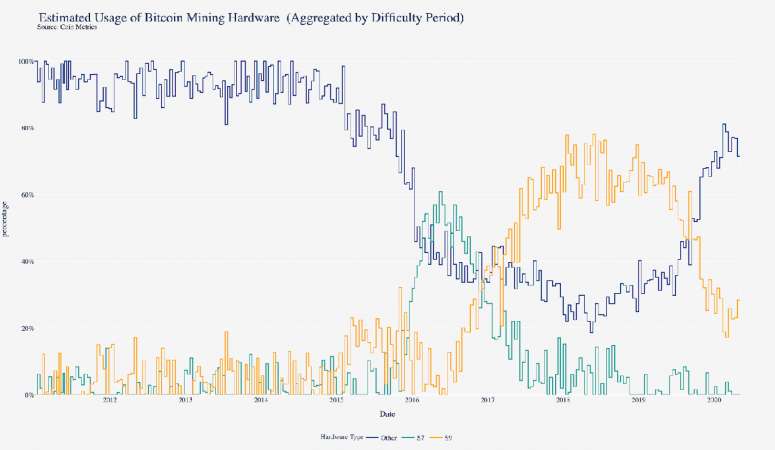 coin-metrics-machines-1300