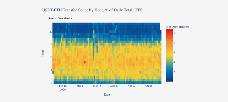 coinmetrics-usdt-usage-wide