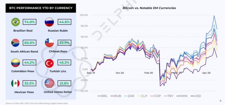 delphi-btc-in-currencies