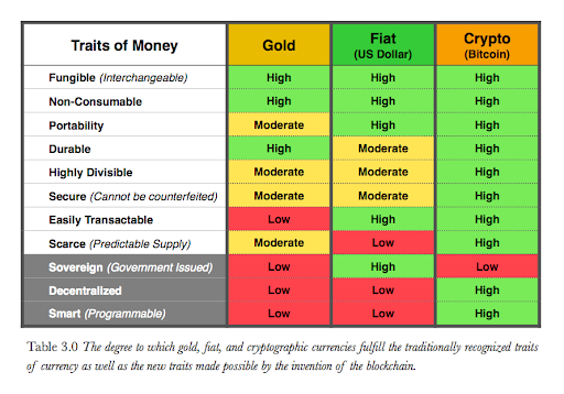 https://www.dugcampbell.com/money-comparison-gold-fiat-bitcoin/