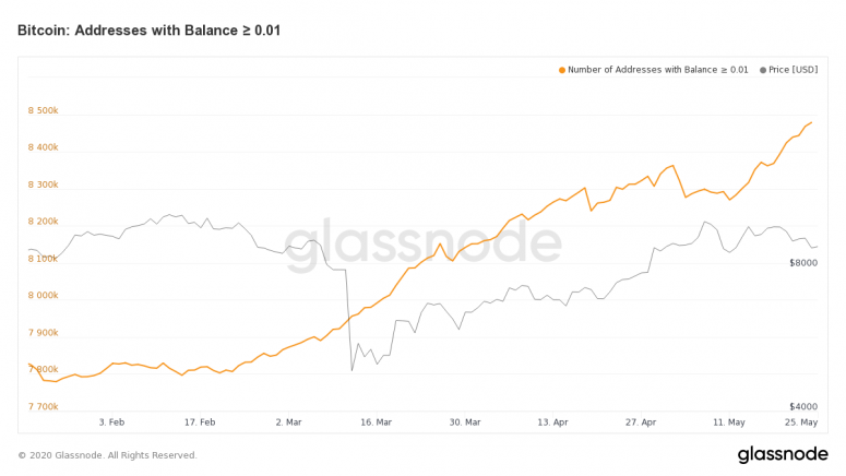 glassnode-studio_bitcoin-addresses-with-balance-%e2%89%a5-0-01
