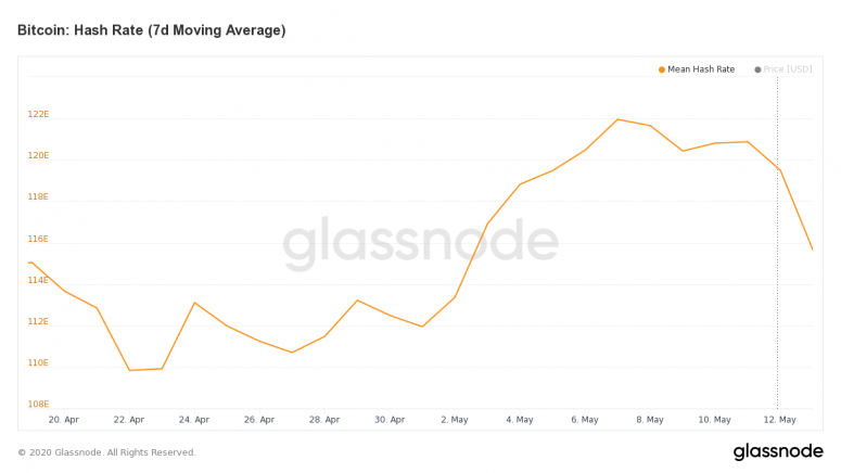 glassnode-studio_bitcoin-hash-rate-7-d-moving-average
