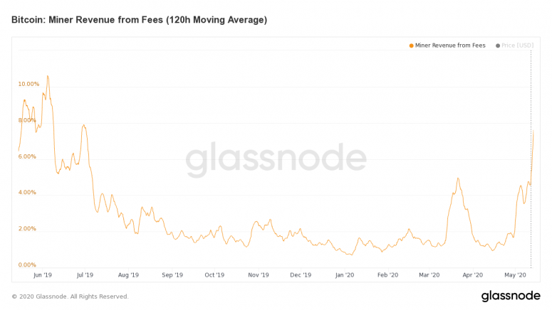glassnode-studio_bitcoin-miner-revenue-from-fees-120-h-moving-average-1