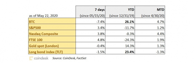 performance-chart-052220-wide