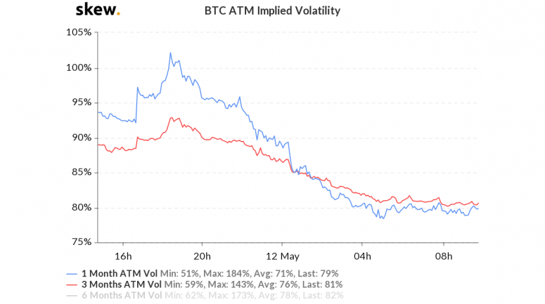 skew_btc_atm_implied_volatility-4