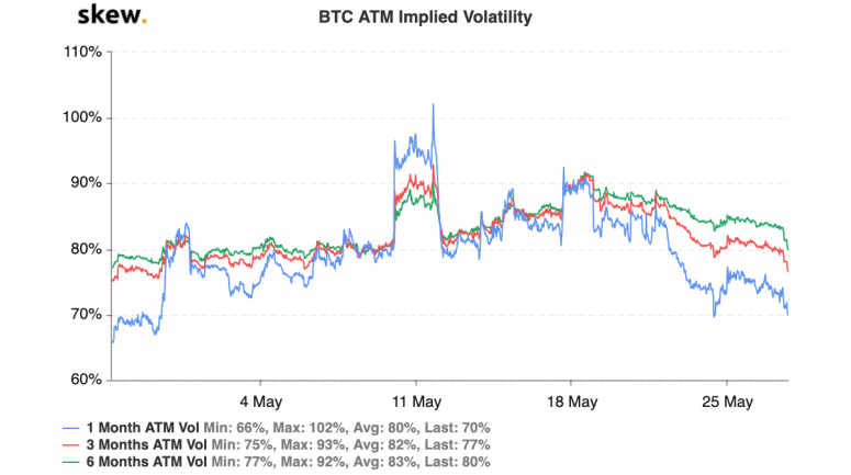 skew_btc_atm_implied_volatility