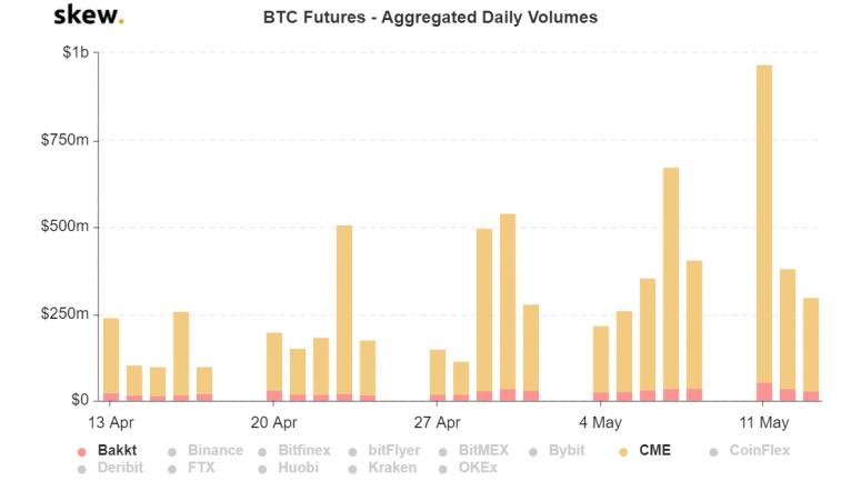 skew_btc_futures__aggregated_daily_volumes-4