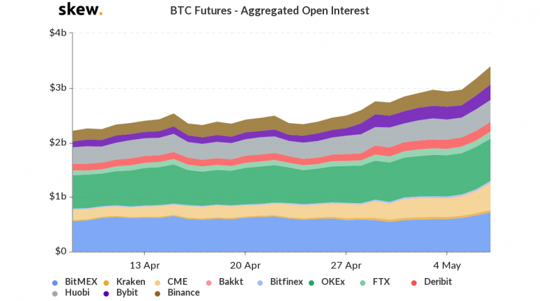 skew_btc_futures__aggregated_open_interest-1