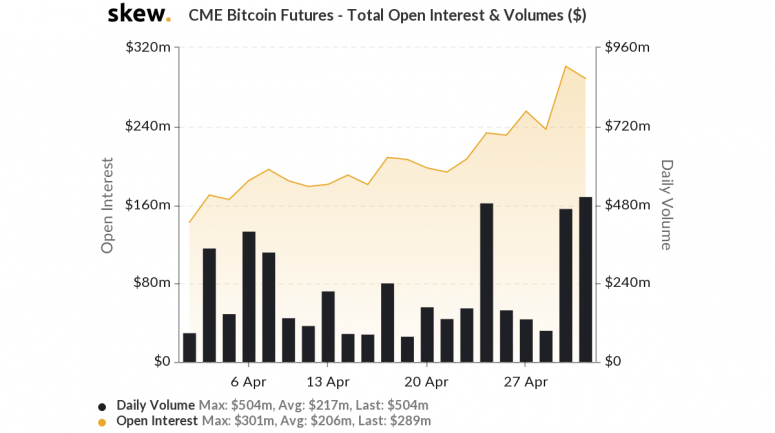 skew_cme_bitcoin_futures__total_open_interest__volumes_-1