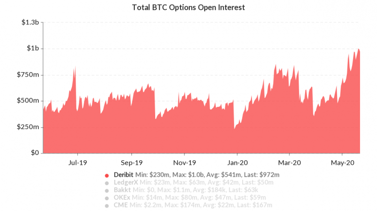 skew_total_btc_options_open_interest-2-2