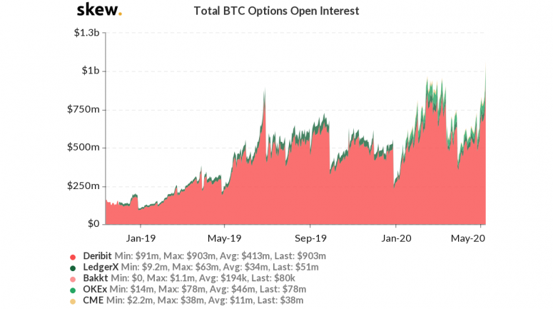 skew_total_btc_options_open_interest-2