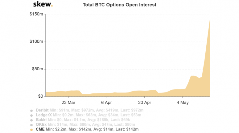 skew_total_btc_options_open_interest-3