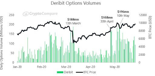 deribit options volumes gráfico