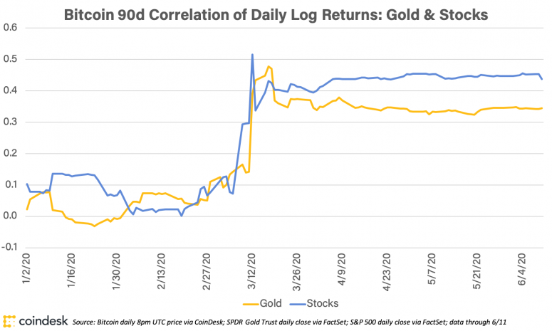 bitcoincorrelationwithgoldandstocks_coindeskresearch_june12