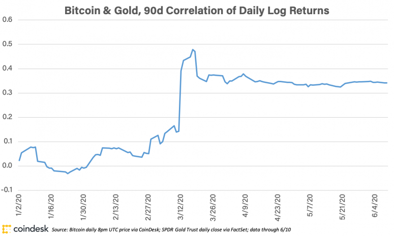 bitcoingoldcorrelation_june11_coindeskresearch