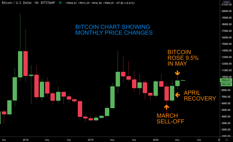 fm-june-1-chart-1-bitcoin-price