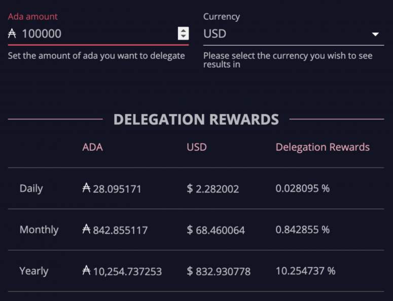 fm-june-15-chart-3-delegation-rewards
