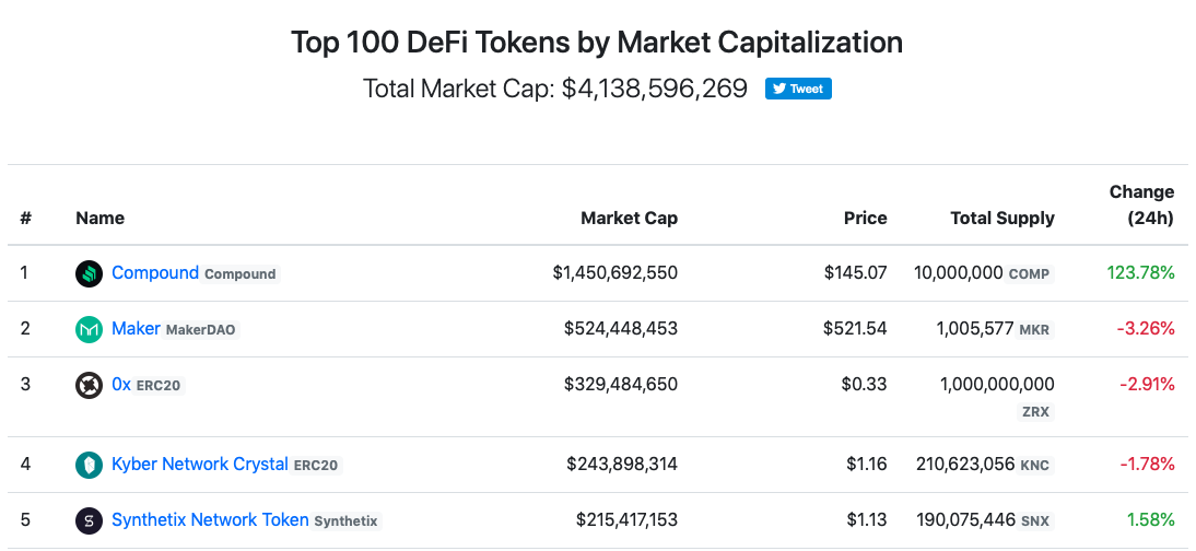 First Mover Compound S Comp Token More Than Doubles In Price Amid Defi Mania Coindesk