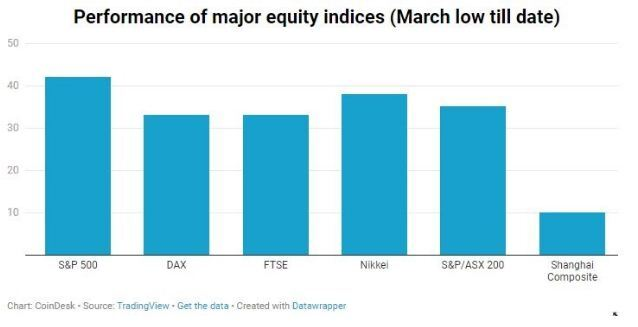 fm-june-8-chart-3-equity-indexes