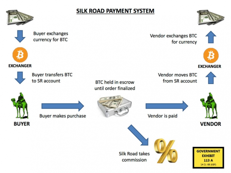 silk_road_payment