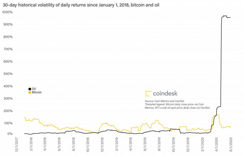 bitcoin-and-oil-volatility-jan-1-2018