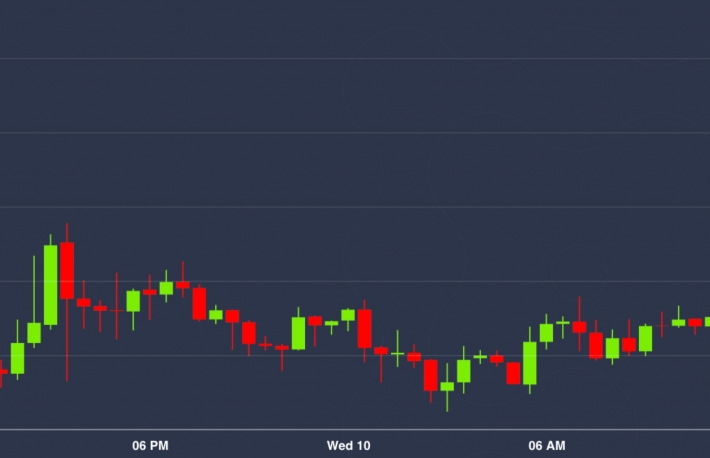 Market Wrap: Bitcoin Briefly Pops Past $10K as Fed Says Rates May Stay Near 0% Until 2022