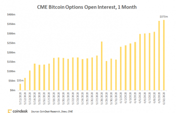 , Micro Bitcoin Futures Trade on CME Exchange in First Six Days