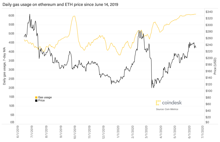 ethereum_gas_usage_and_price