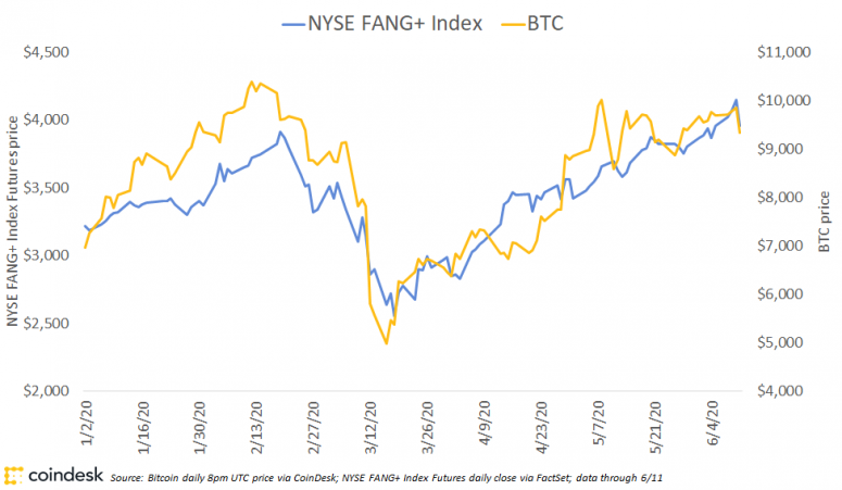 fang-index