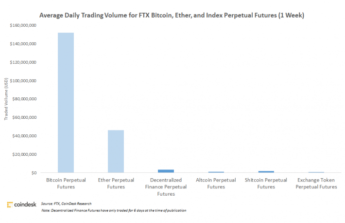 FTX Is Building Lots of Sophisticated Markets Few Traders Use