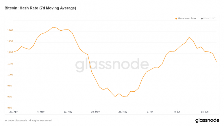 glassnode-studio_bitcoin-hash-rate-7-d-moving-average-1