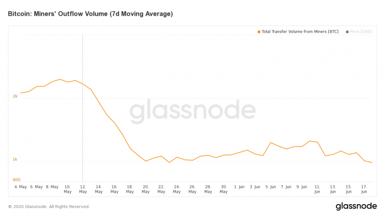 glassnode-studio_bitcoin-miners-outflow-volume-7-d-moving-average-1