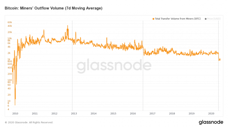 glassnode-studio_bitcoin-miners-outflow-volume-7-d-moving-average