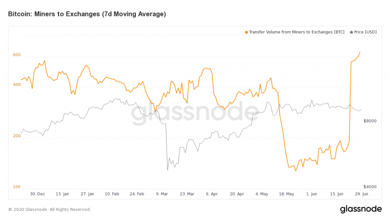 glassnode-studio_bitcoin-miners-to-exchanges-7-d-moving-average-2
