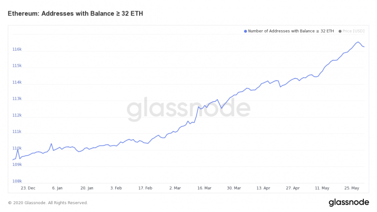 glassnode-studio_ethereum-addresses-with-balance-%e2%89%a5-32-eth-1