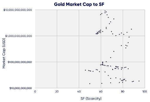 gold-market-cap-to-sf