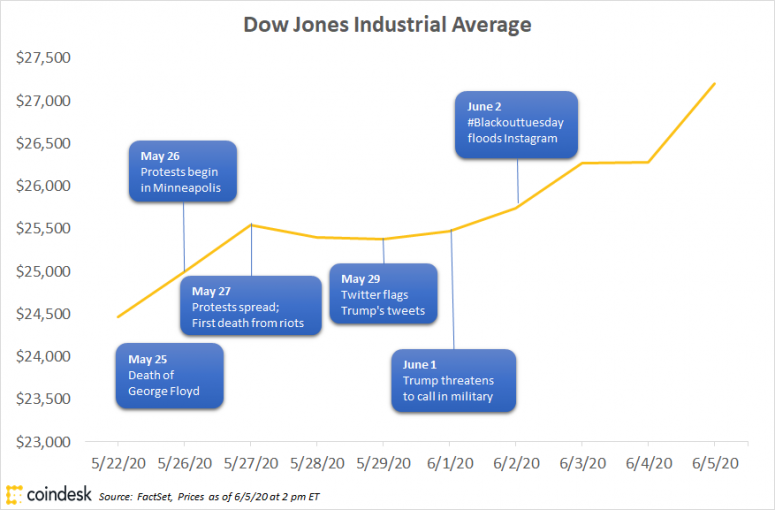 Chart of Dow Jones Industrial average plotted against timeline of George Floyd protests