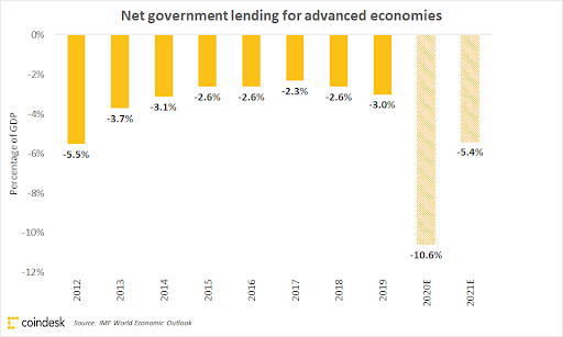 net-gov-lending-advanced-nations