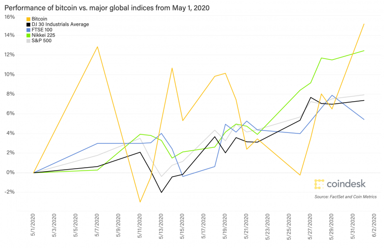 performance-of-btc-vs-major-global-indices-may-1-2020-1