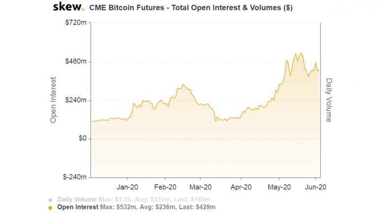 skew_cme_bitcoin_futures__total_open_interest__volumes_-5