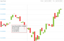aave_price_chart