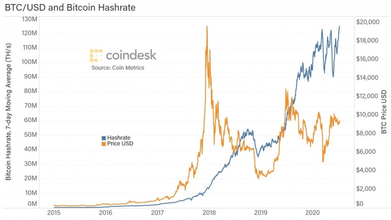 btc-price-and-hashrate