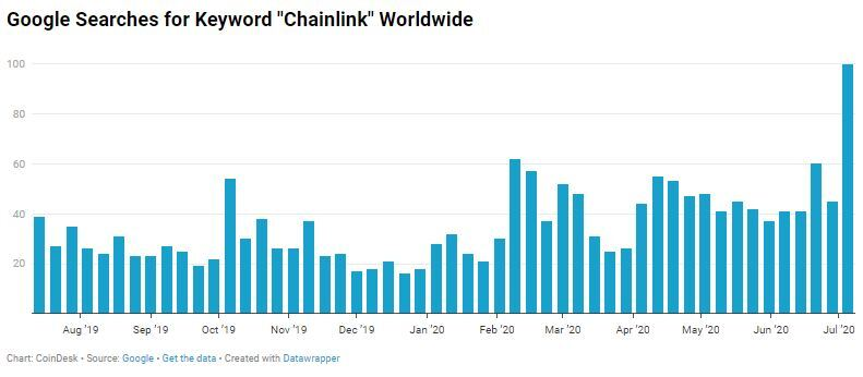 Google Searches for Chainlink Hits Record High as Link Token Rallies - CoinDesk